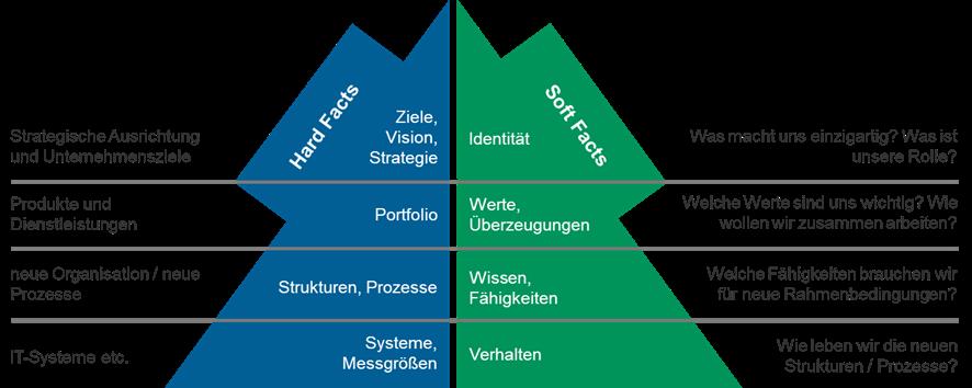 Bestandteile einer erfolgreichen Digitalisierung